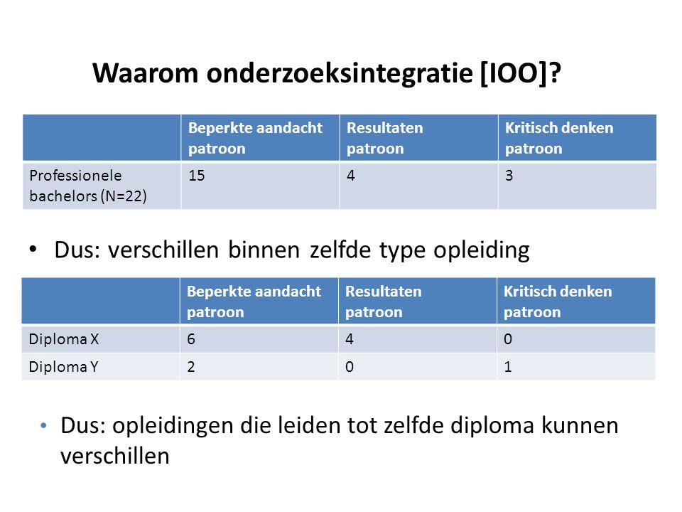 Waarom onderzoeksintegratie [IOO]